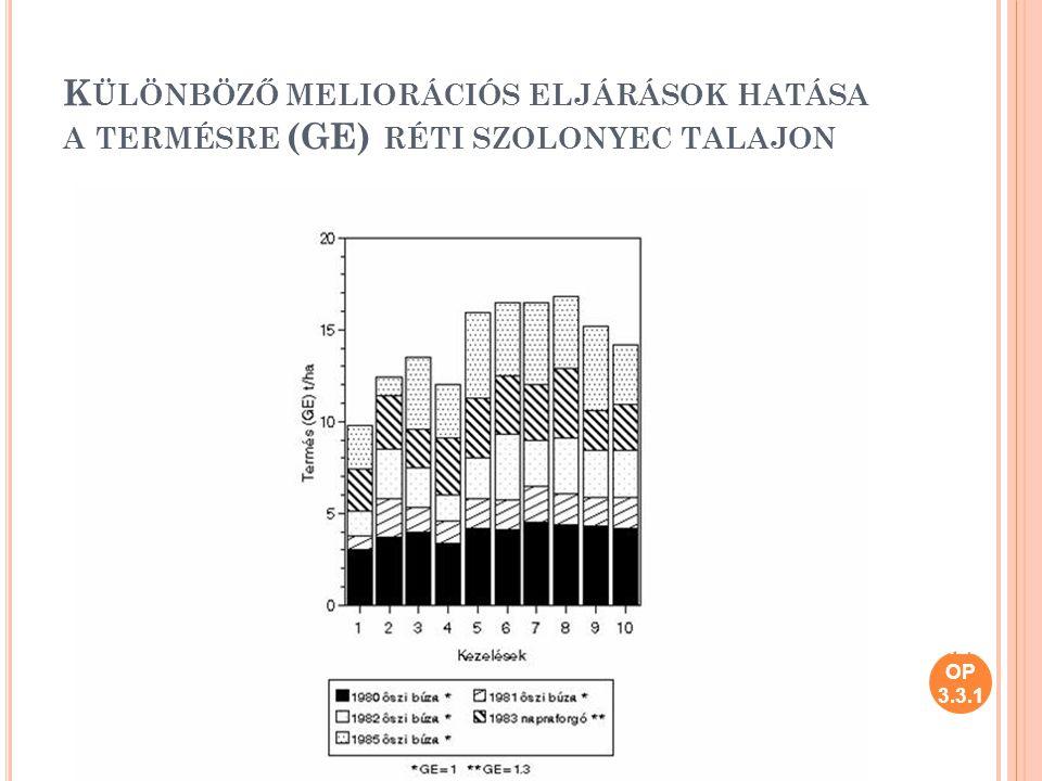 Különböző meliorációs eljárások hatása a termésre (GE) réti szolonyec talajon