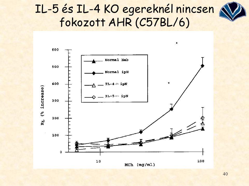 IL-5 és IL-4 KO egereknél nincsen fokozott AHR (C57BL/6)
