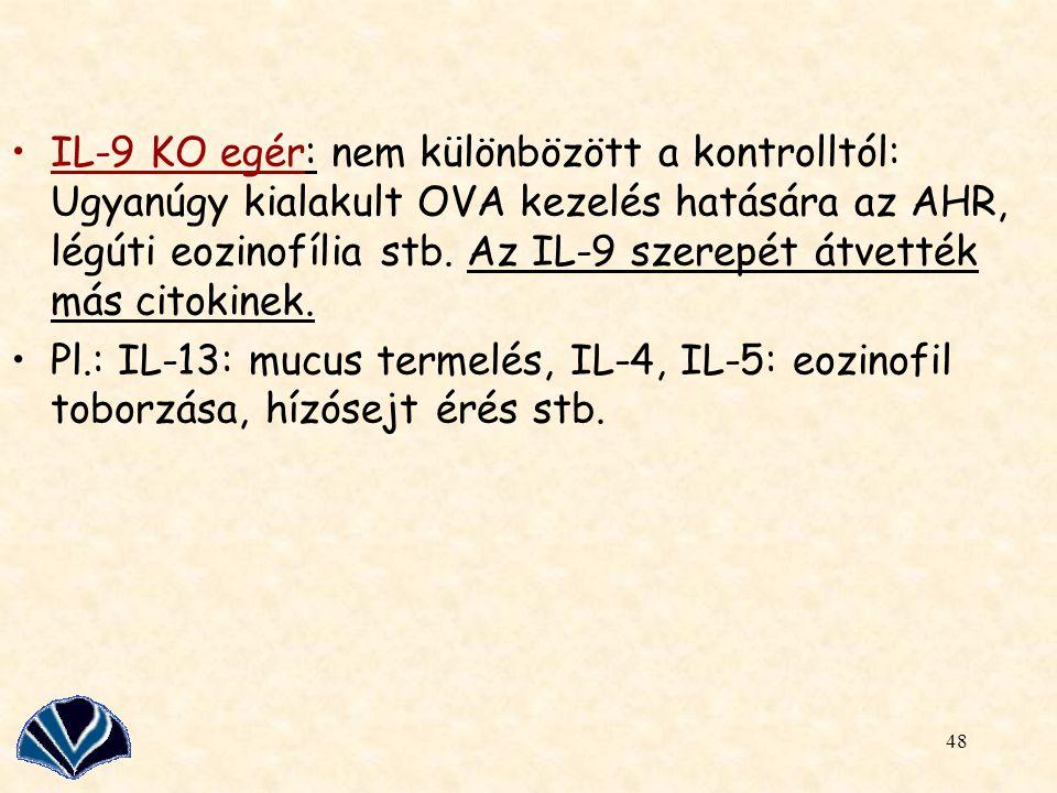 IL-9 KO egér: nem különbözött a kontrolltól: Ugyanúgy kialakult OVA kezelés hatására az AHR, légúti eozinofília stb. Az IL-9 szerepét átvették más citokinek.