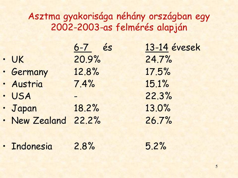 Asztma gyakorisága néhány országban egy 2002-2003-as felmérés alapján