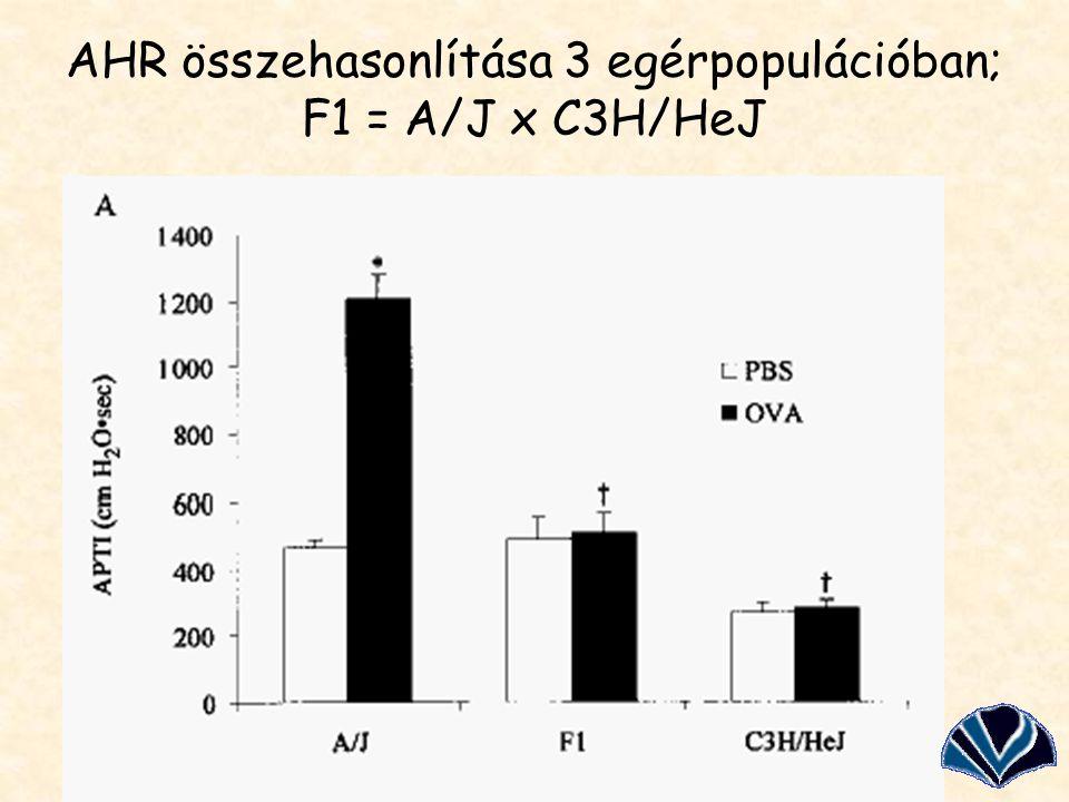 AHR összehasonlítása 3 egérpopulációban; F1 = A/J x C3H/HeJ