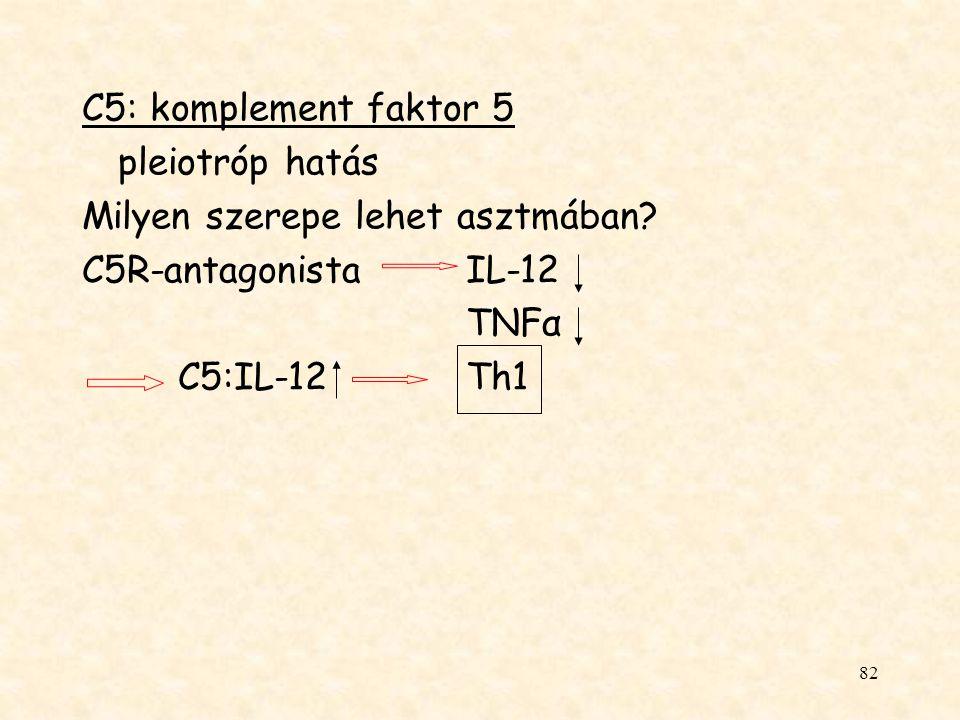 C5: komplement faktor 5 pleiotróp hatás. Milyen szerepe lehet asztmában C5R-antagonista IL-12. TNFα.
