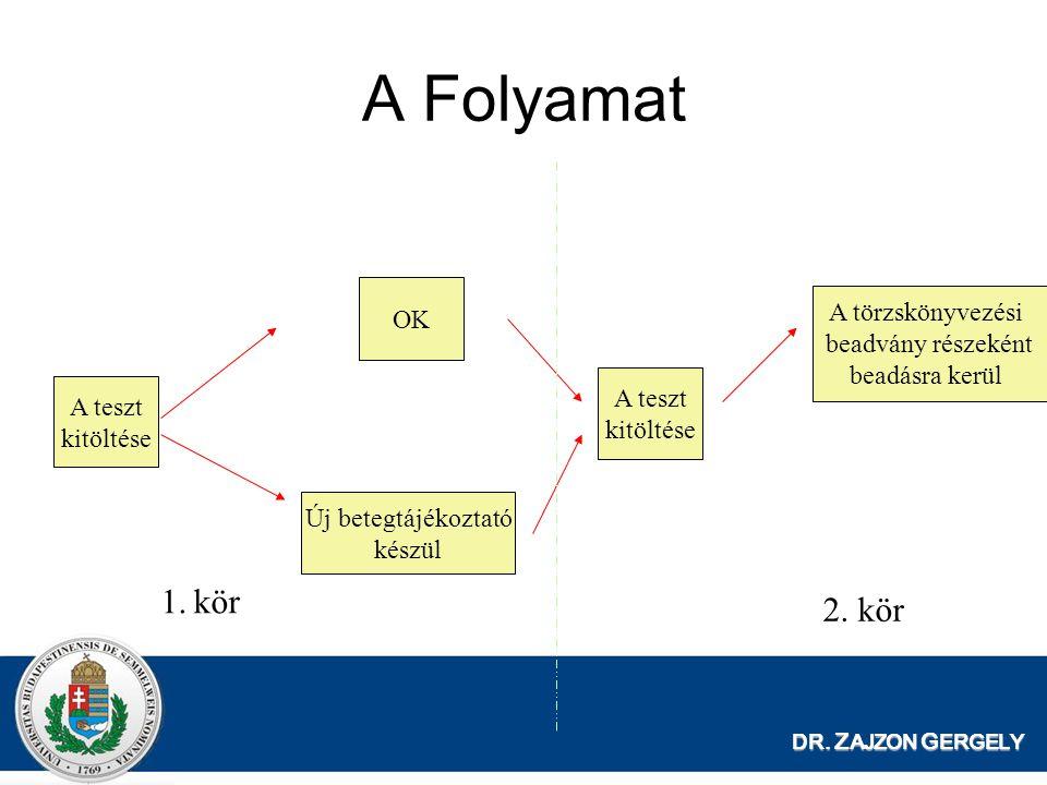 A Folyamat 1. kör 2. kör OK A törzskönyvezési beadvány részeként