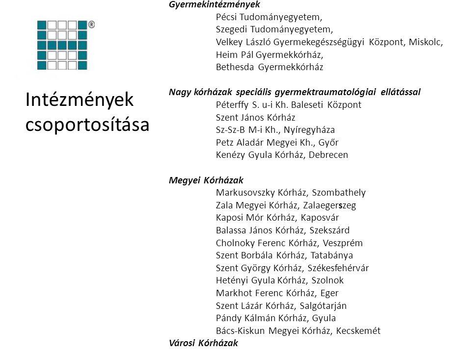 Intézmények csoportosítása Gyermekintézmények Pécsi Tudományegyetem,