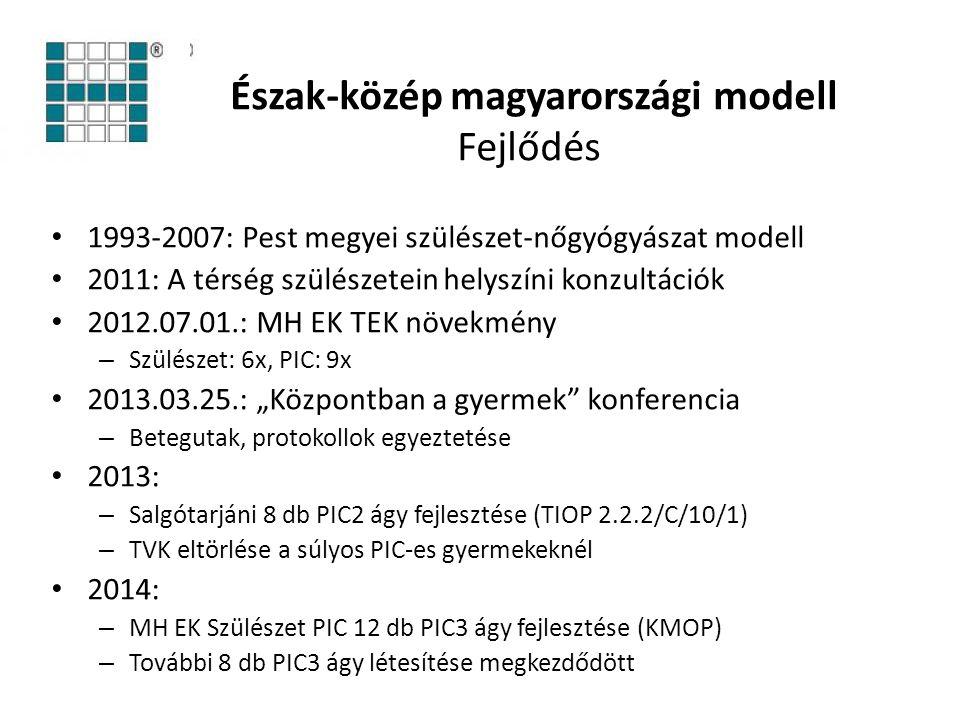 Észak-közép magyarországi modell Fejlődés
