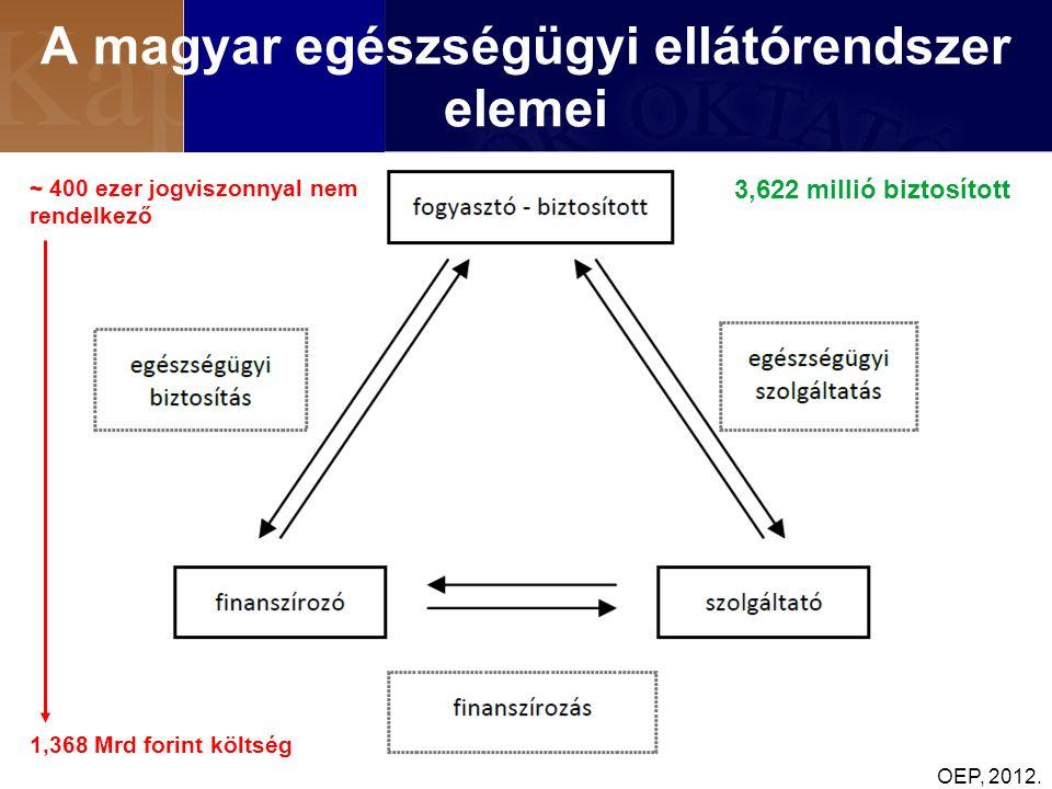 A magyar egészségügyi ellátórendszer elemei