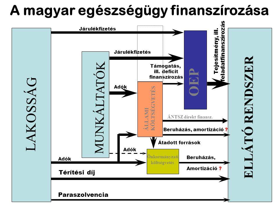 A magyar egészségügy finanszírozása