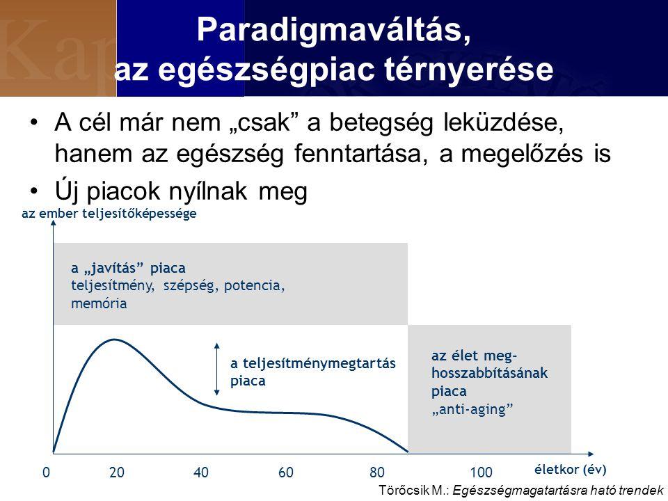 Paradigmaváltás, az egészségpiac térnyerése