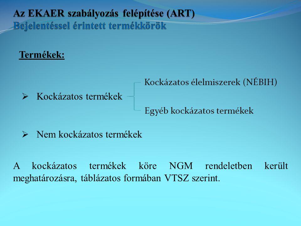 Az EKAER szabályozás felépítése (ART) Bejelentéssel érintett termékkörök