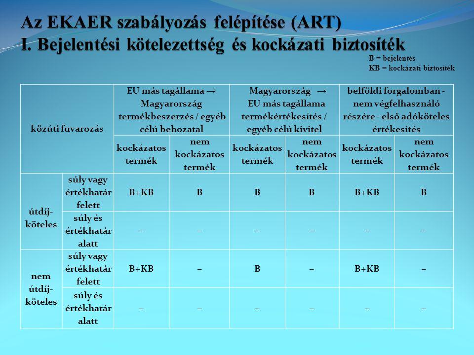 Az EKAER szabályozás felépítése (ART) I
