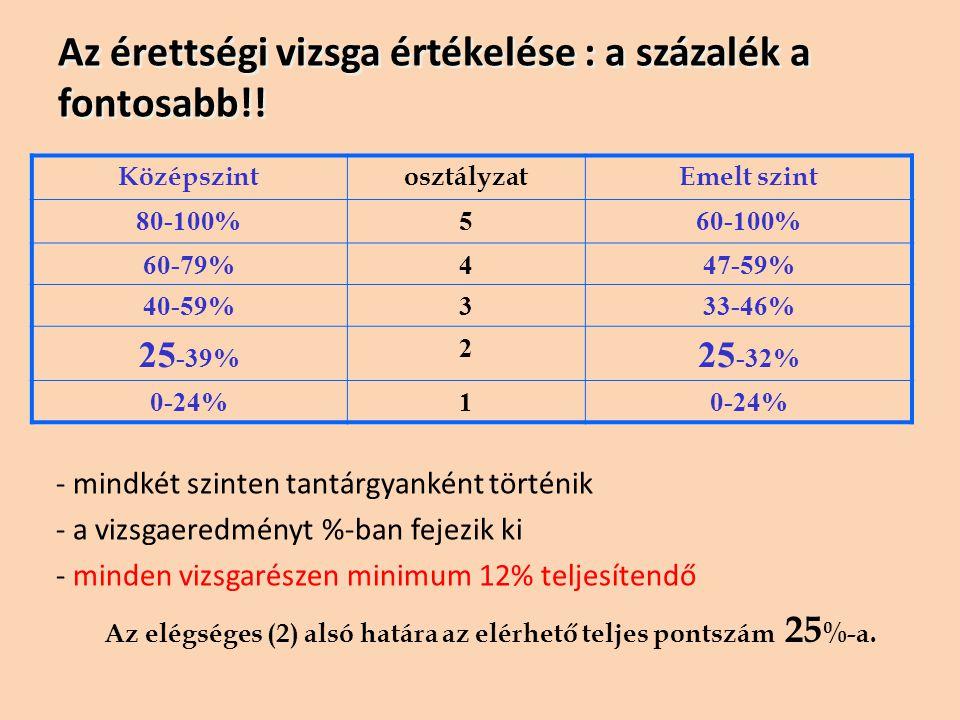 Az érettségi vizsga értékelése : a százalék a fontosabb!!
