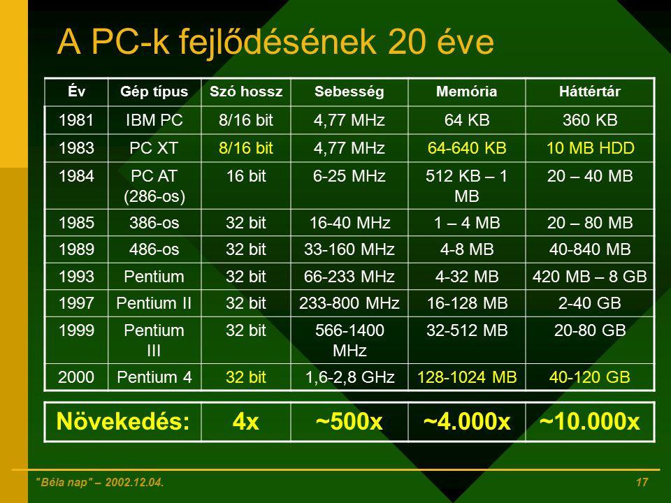 A PC-k fejlődésének 20 éve