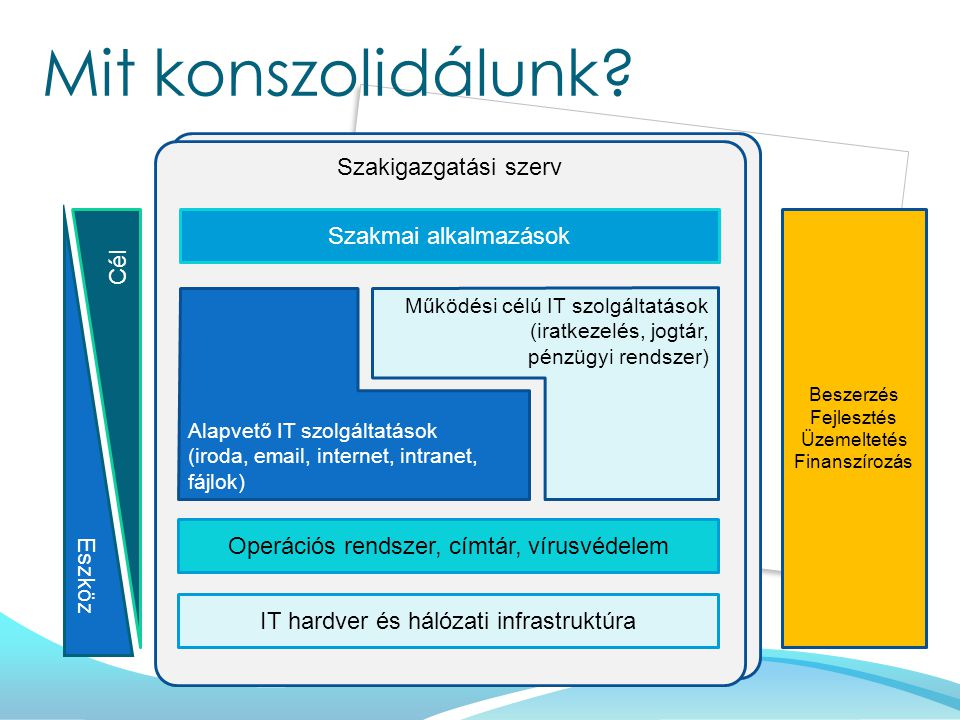 Mit konszolidálunk Szakigazgatási szerv Szakmai alkalmazások Cél