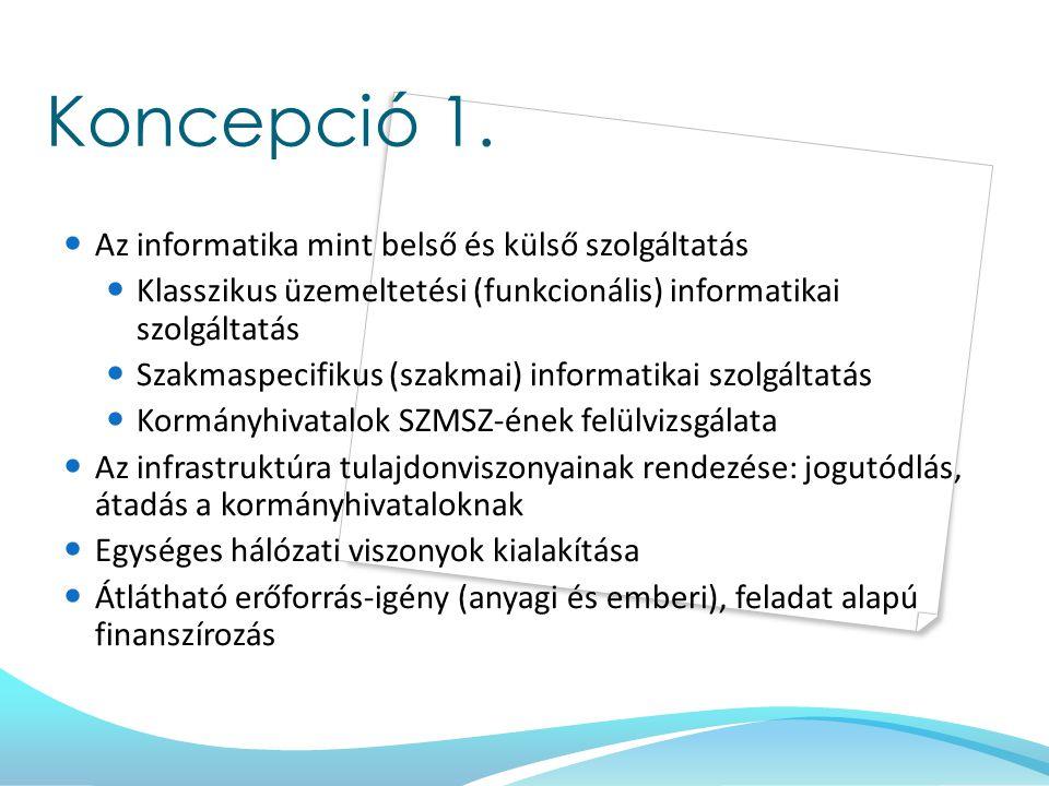 Koncepció 1. Az informatika mint belső és külső szolgáltatás
