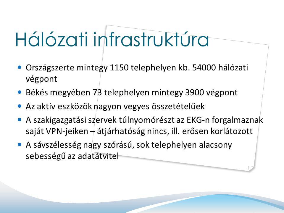 Hálózati infrastruktúra