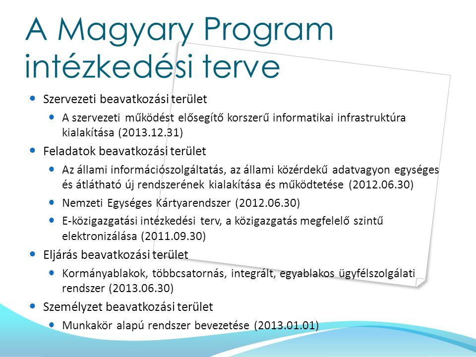 A Magyary Program intézkedési terve