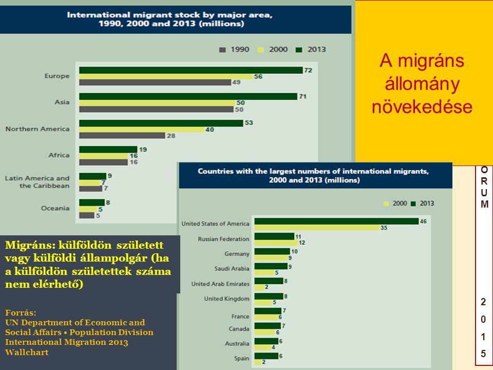 A migráns állomány növekedése