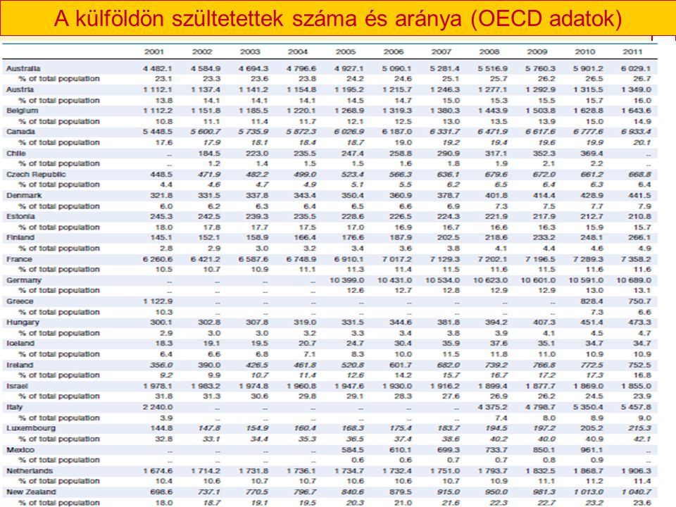 A külföldön szültetettek száma és aránya (OECD adatok)