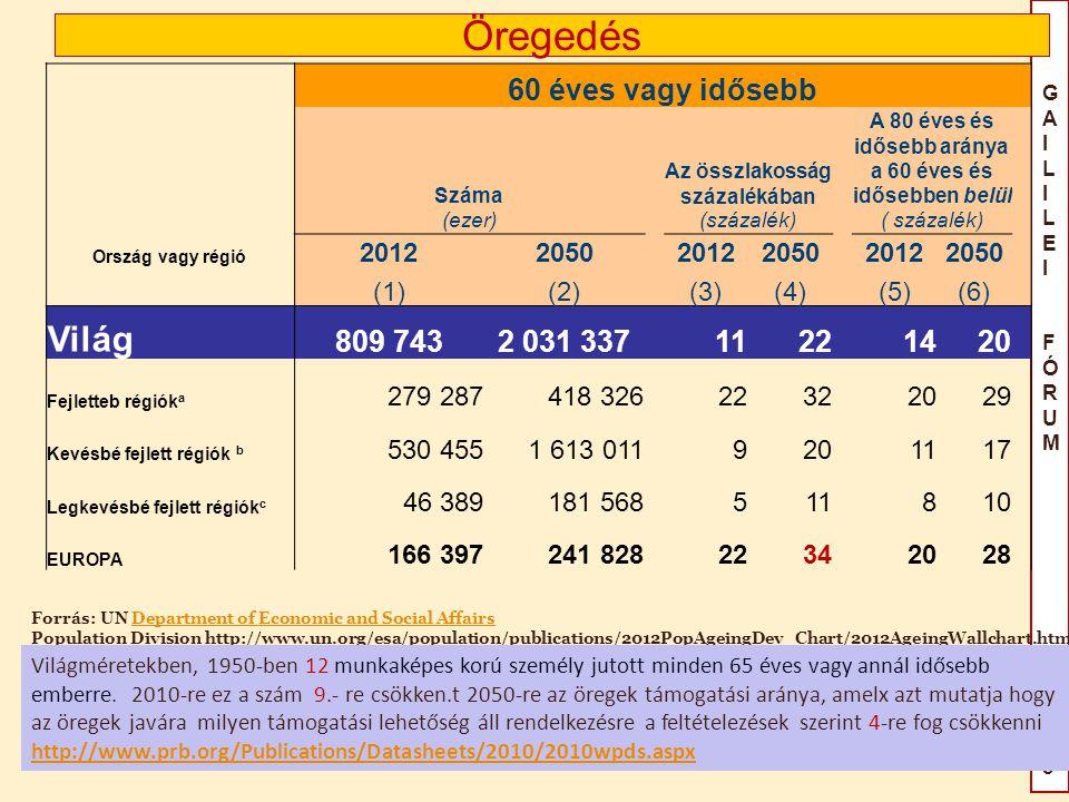 Öregedés Világ 60 éves vagy idősebb 809 743 2 031 337 11 22 14 20 2012
