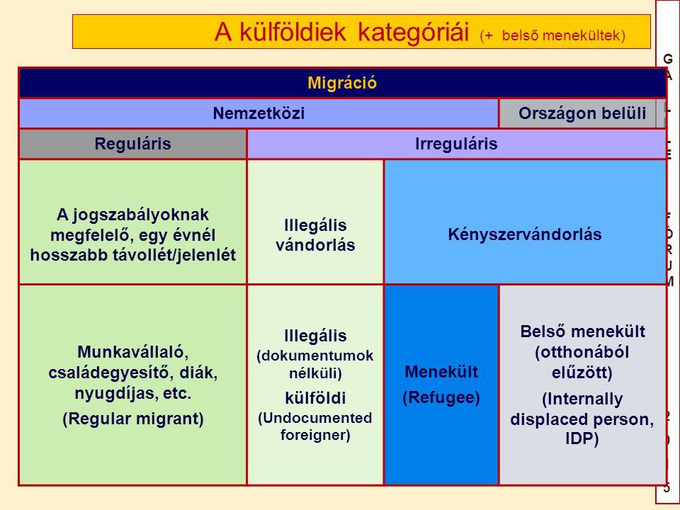 A külföldiek kategóriái (+ belső menekültek)