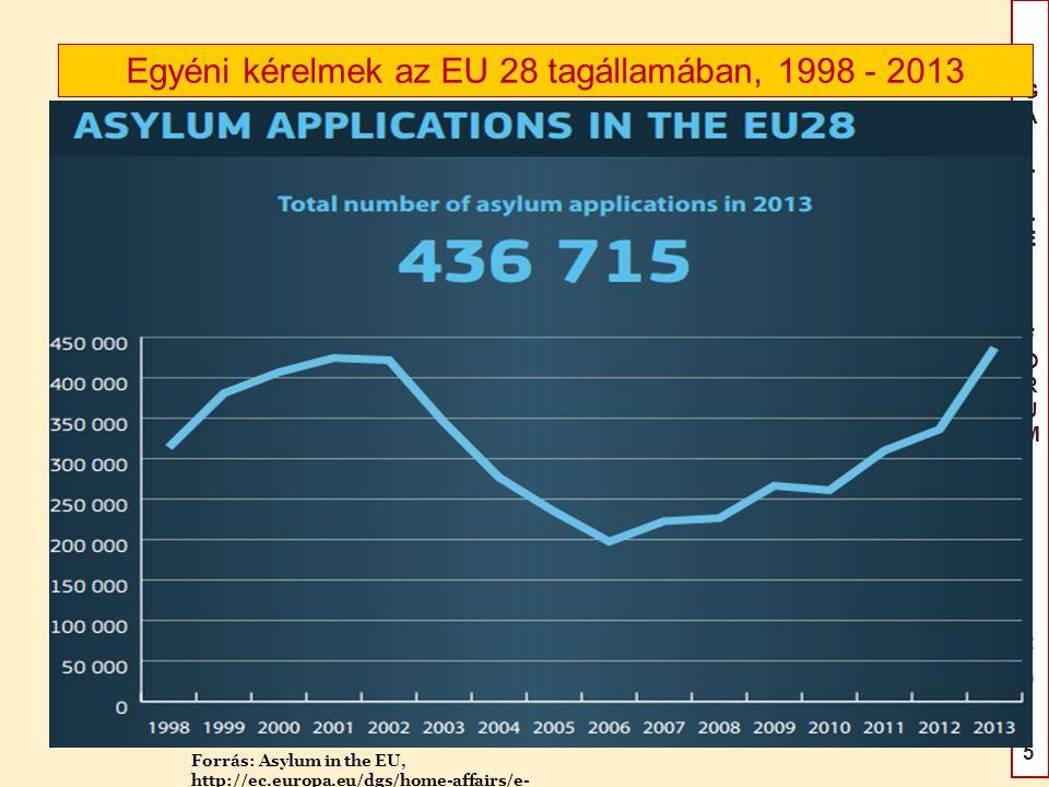 Egyéni kérelmek az EU 28 tagállamában, 1998 - 2013