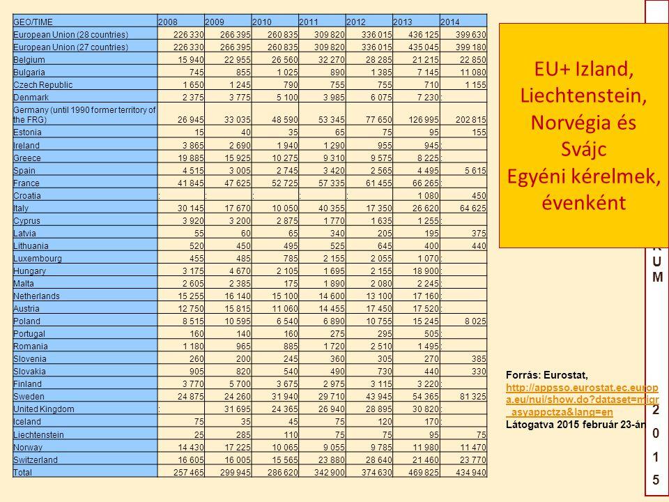 EU+ Izland, Liechtenstein, Norvégia és Svájc Egyéni kérelmek, évenként