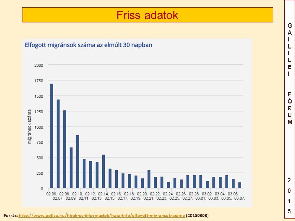 Friss adatok Forrás: http://www.police.hu/hirek-es-informaciok/hatarinfo/elfogott-migransok-szama (20150308)