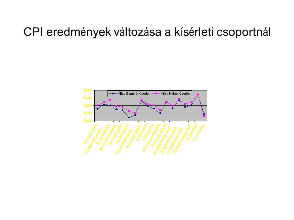 CPI eredmények változása a kísérleti csoportnál