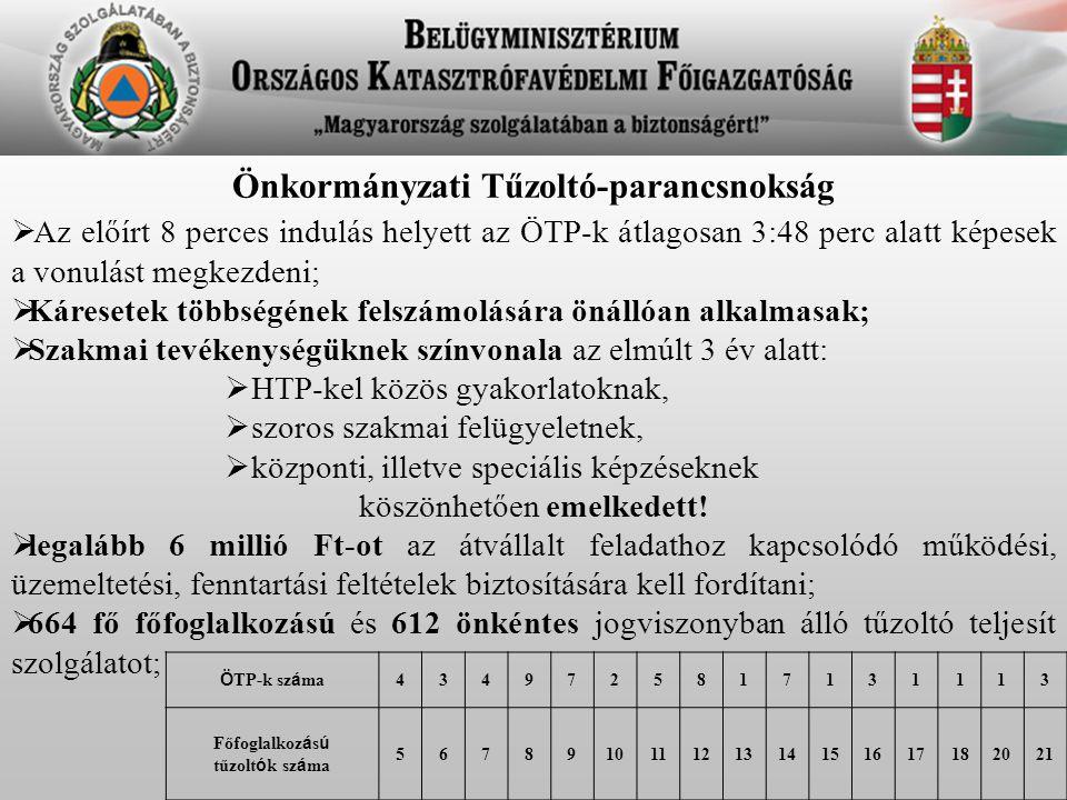 Önkormányzati Tűzoltó-parancsnokság Főfoglalkozású tűzoltók száma