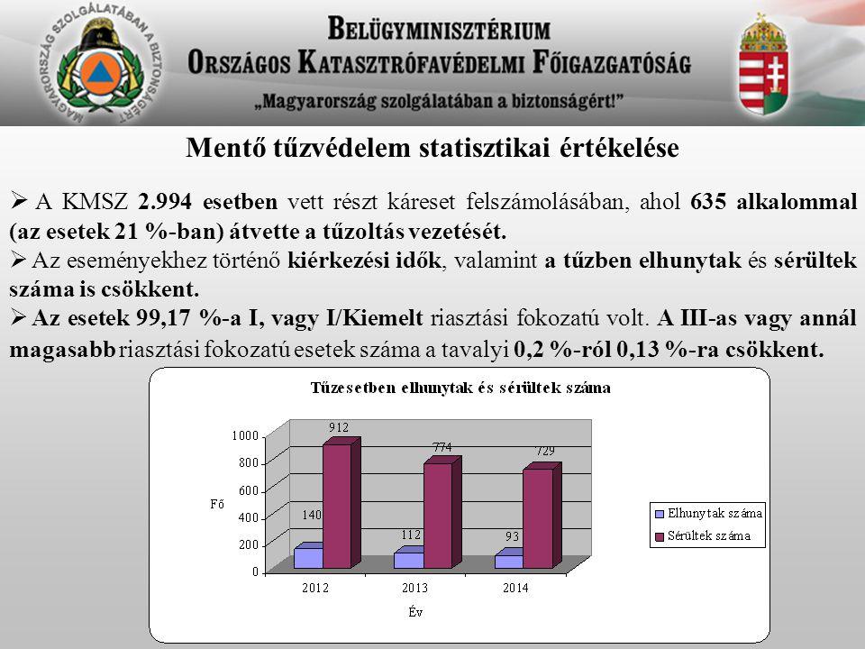 Mentő tűzvédelem statisztikai értékelése