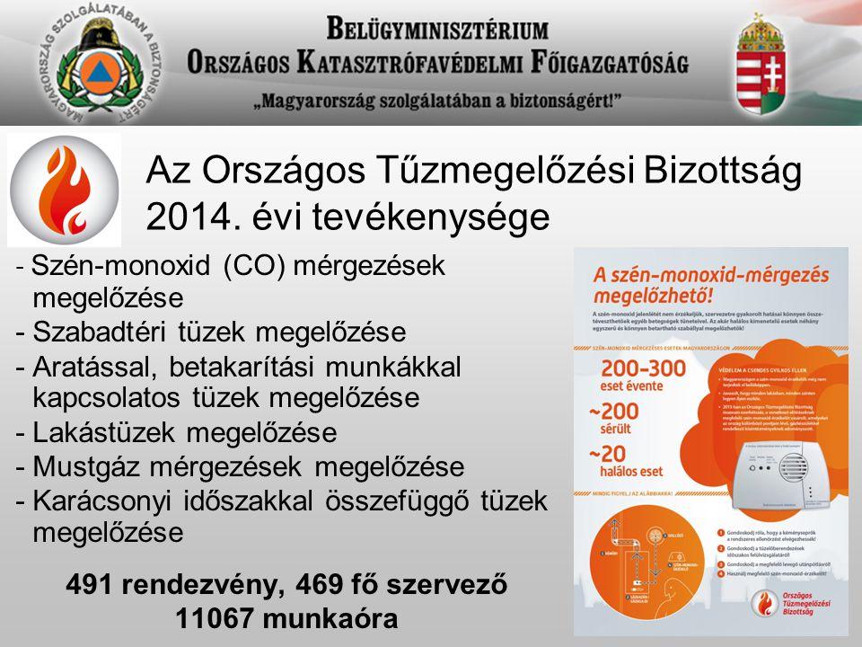 Az Országos Tűzmegelőzési Bizottság 2014. évi tevékenysége