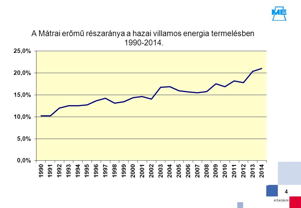 A Mátrai erőmű részaránya a hazai villamos energia termelésben