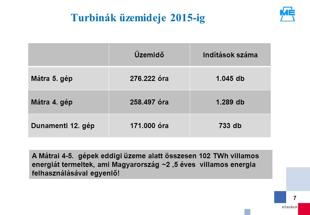 Turbinák üzemideje 2015-ig
