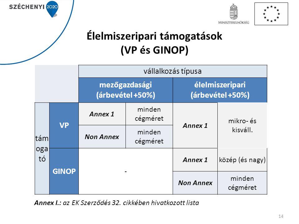 Élelmiszeripari támogatások (VP és GINOP)