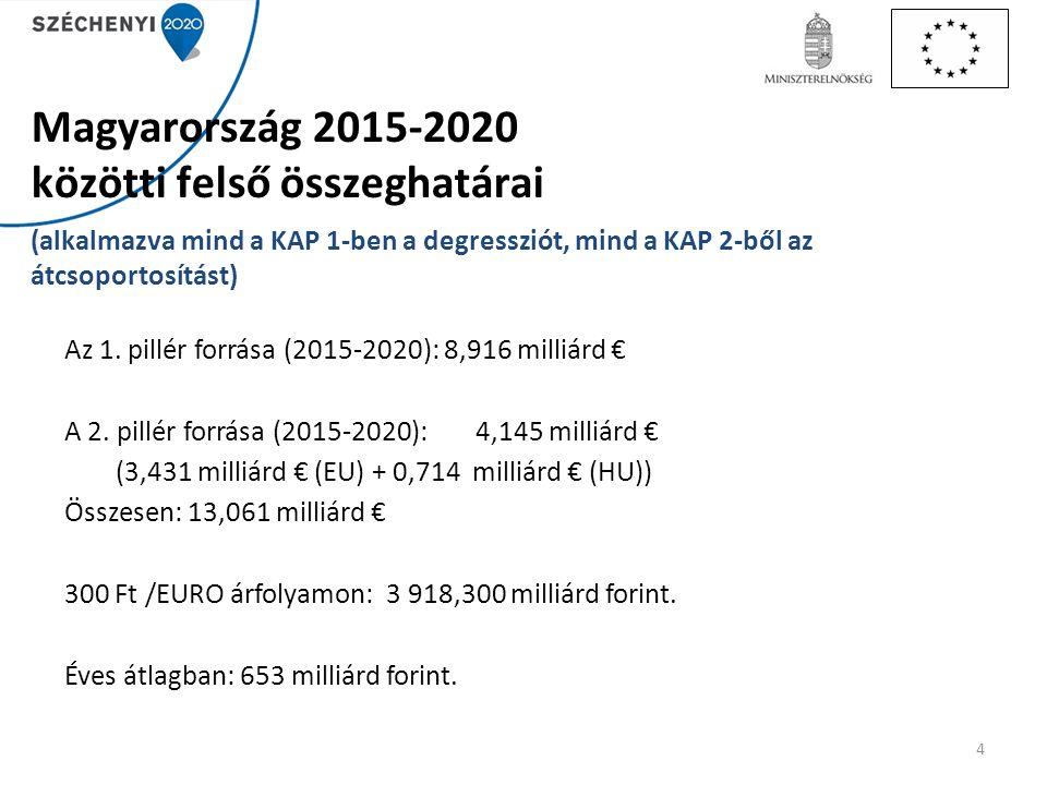 Magyarország 2015-2020 közötti felső összeghatárai (alkalmazva mind a KAP 1-ben a degressziót, mind a KAP 2-ből az átcsoportosítást)