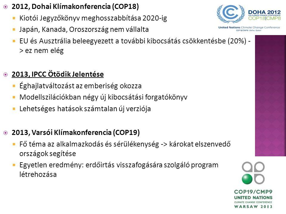 2012, Dohai Klímakonferencia (COP18)