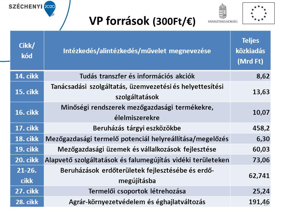 VP források (300Ft/€) Cikk/ kód