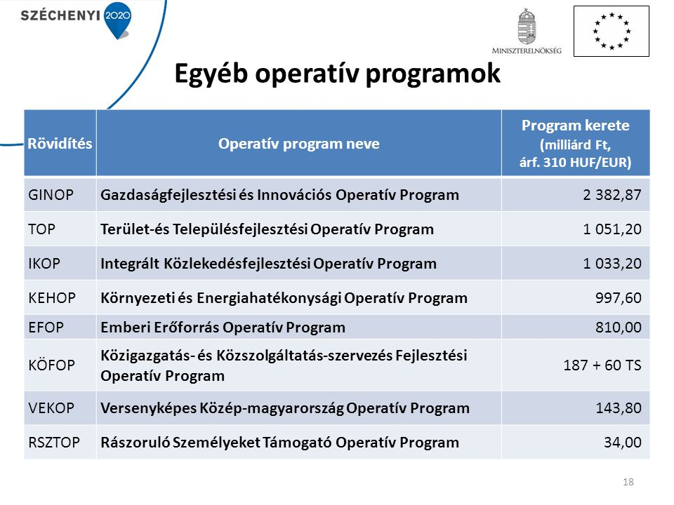 Egyéb operatív programok