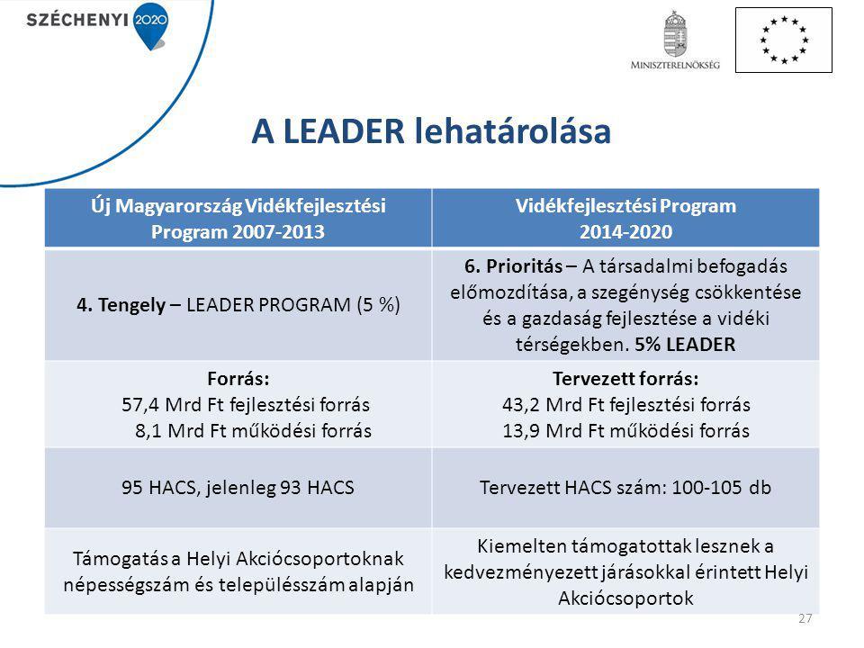 A LEADER lehatárolása Új Magyarország Vidékfejlesztési Program 2007-2013. Vidékfejlesztési Program.