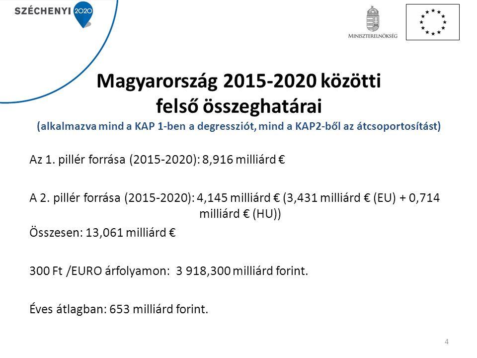Magyarország 2015-2020 közötti felső összeghatárai (alkalmazva mind a KAP 1-ben a degressziót, mind a KAP2-ből az átcsoportosítást)