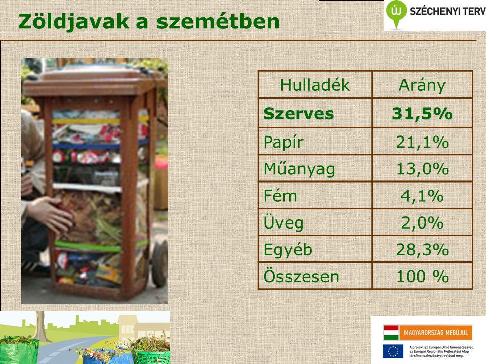 Zöldjavak a szemétben Hulladék Arány Szerves 31,5% Papír 21,1% Műanyag