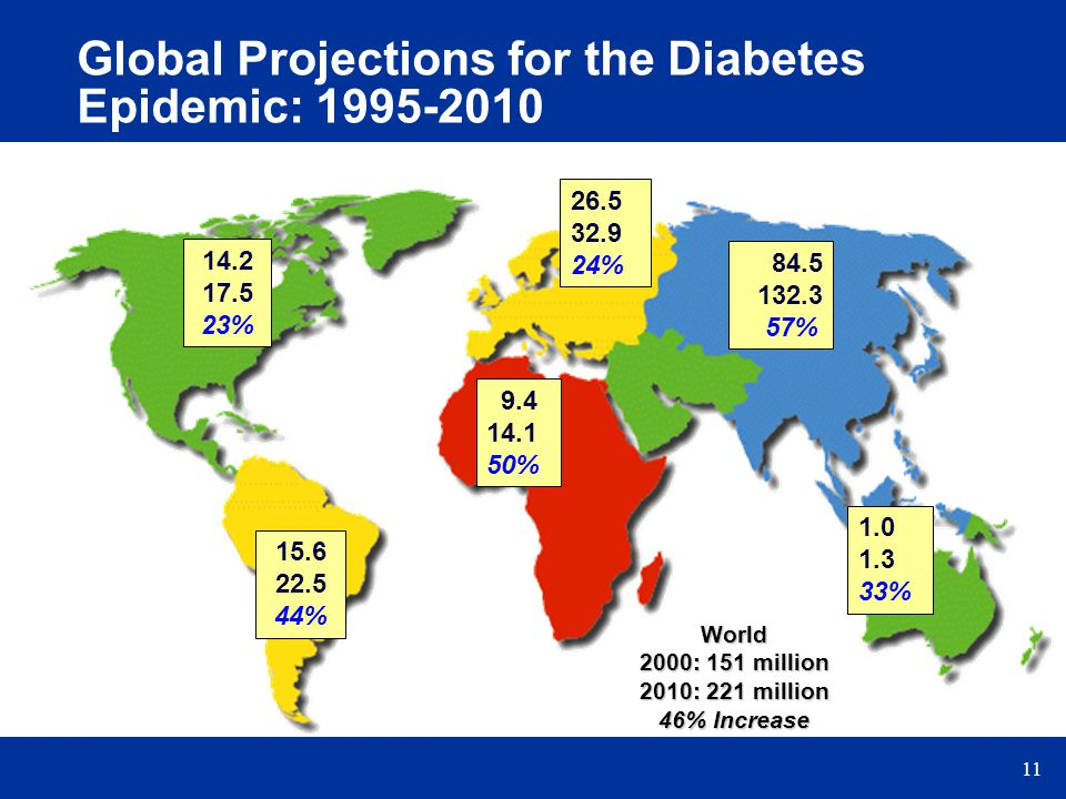 Global Projections for the Diabetes Epidemic: 1995-2010
