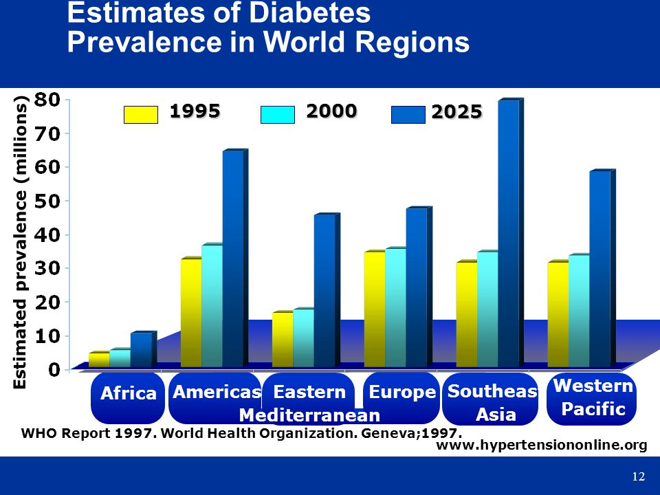 Estimates of Diabetes Prevalence in World Regions