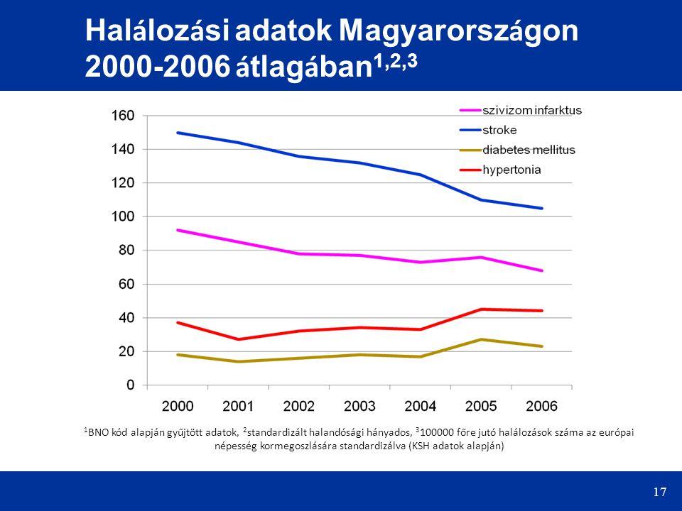 Halálozási adatok Magyarországon 2000-2006 átlagában1,2,3