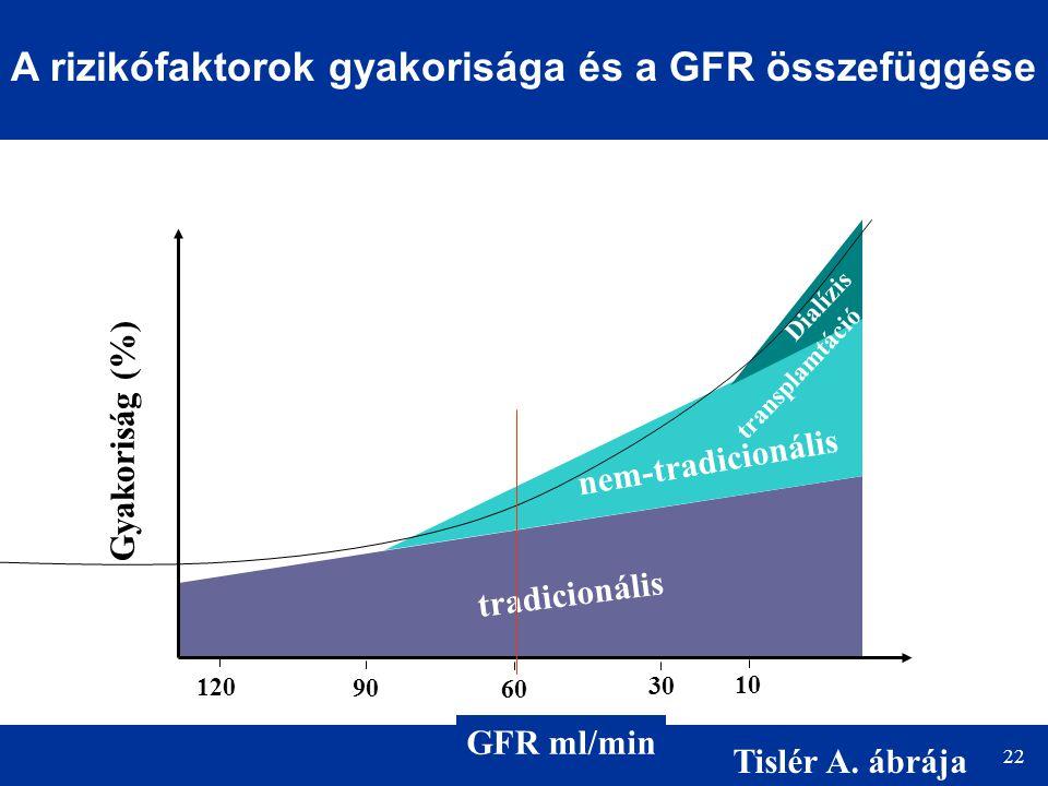 A rizikófaktorok gyakorisága és a GFR összefüggése