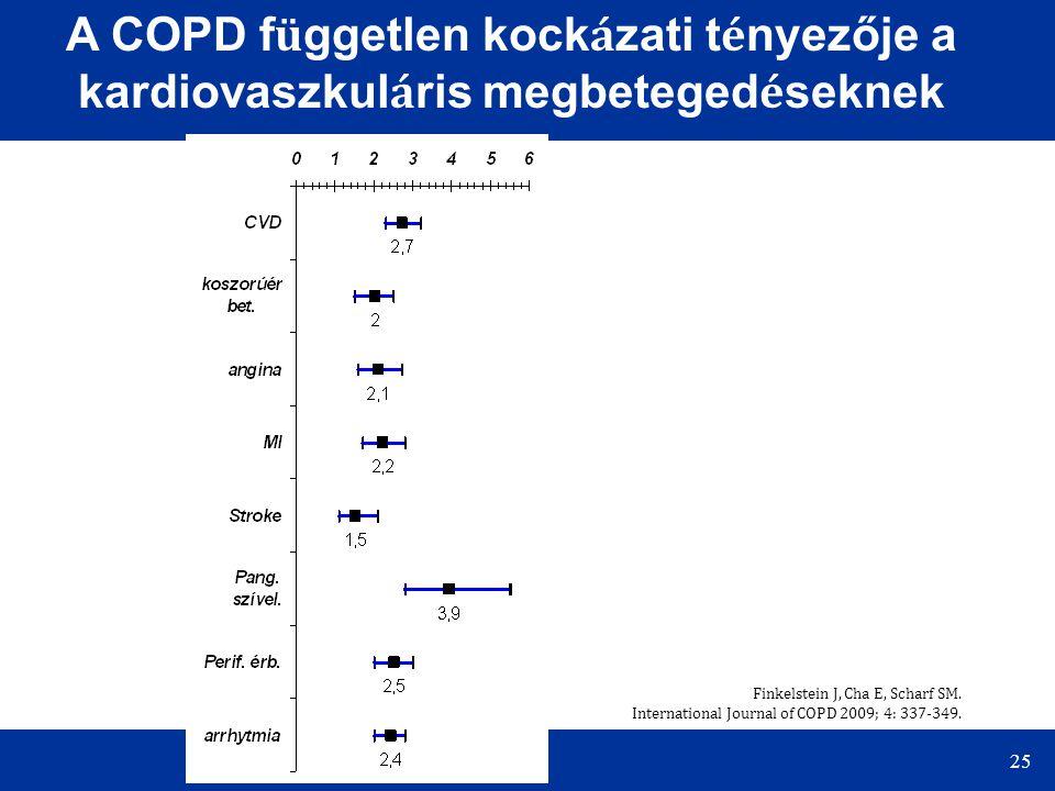 A COPD független kockázati tényezője a kardiovaszkuláris megbetegedéseknek
