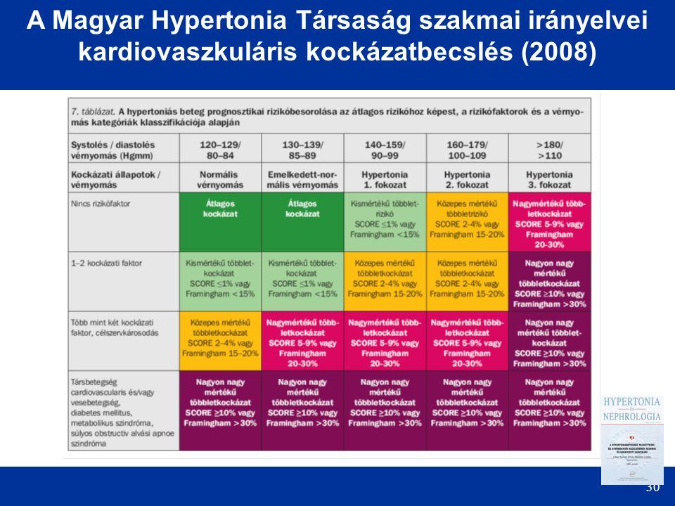 A Magyar Hypertonia Társaság szakmai irányelvei kardiovaszkuláris kockázatbecslés (2008)