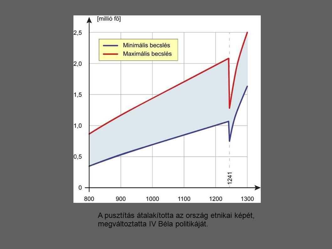 Tk 2 (Sz Fk)-97. old/11: Olvassa le az ábráról az emberveszteség számát és arányát! Mekkora a becsült adatokban az eltérés Milyen okai lehetnek a becslésekben megmutatkozó különbségeknek
