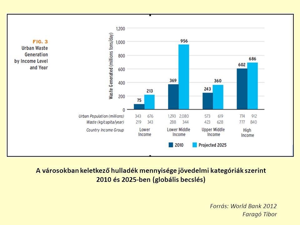 2010 és 2025-ben (globális becslés)