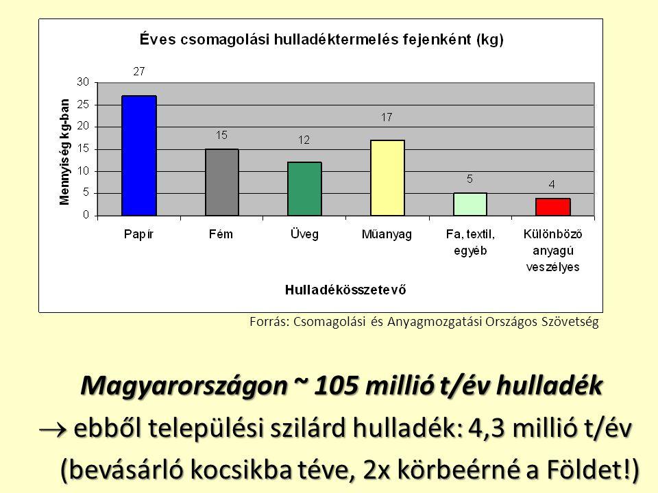 Magyarországon ~ 105 millió t/év hulladék